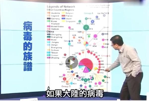 ▲ [이미지 4] 바이러스의 계보를 설명하는 대만의 바이러스학자