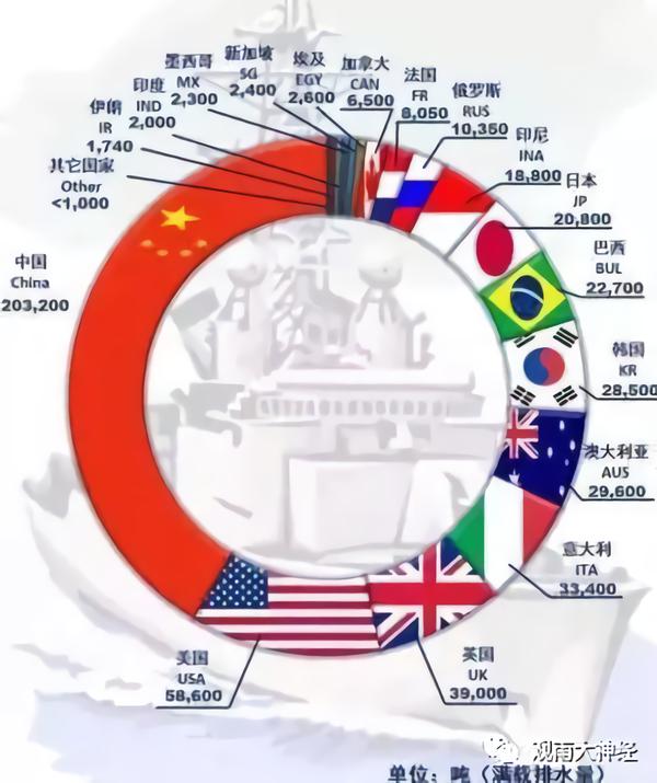 ▲ 2018년 각국이 새로 건조한 군함 톤수 비율