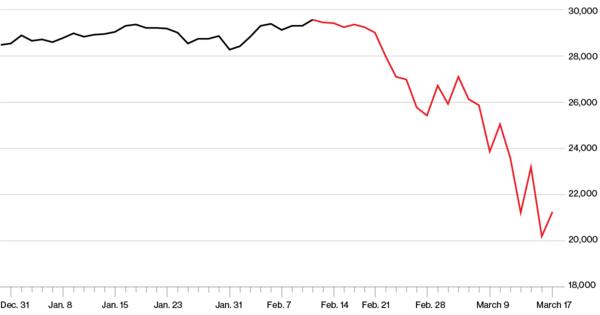 ▲ 다우존스 산업평균지수 2019년 12월 – 2020년 3월